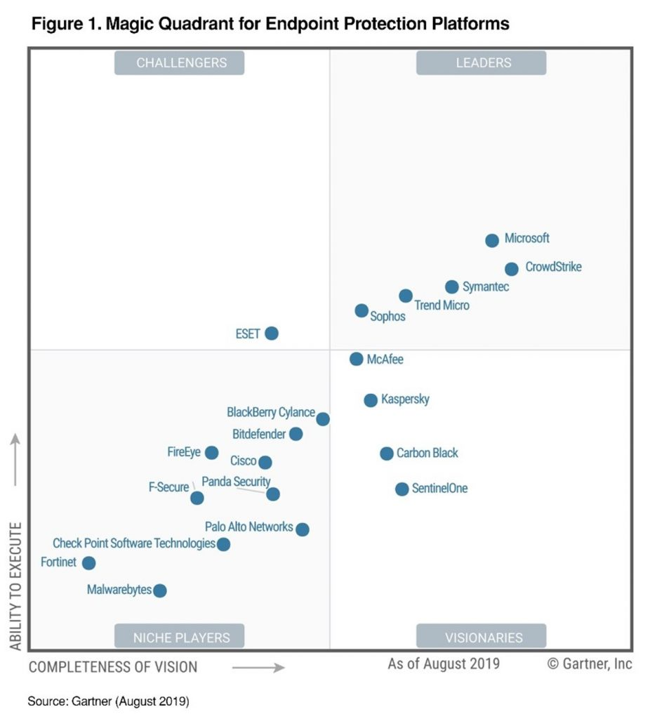 MICROSOFT DEFENDER GARTNER QUADRANT