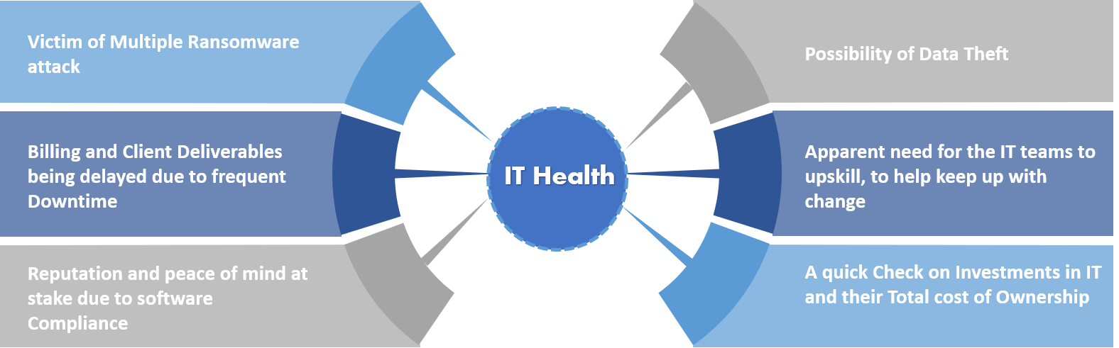 IT Health IT Security Check
